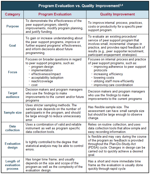 Program Evaluation vs Quality Improvement