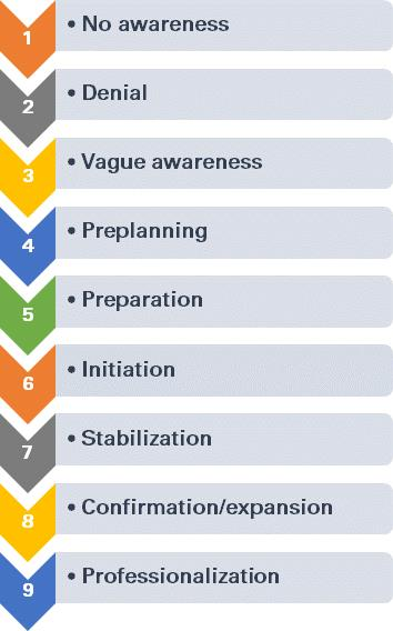 Figure 4. Stages in Community Readiness