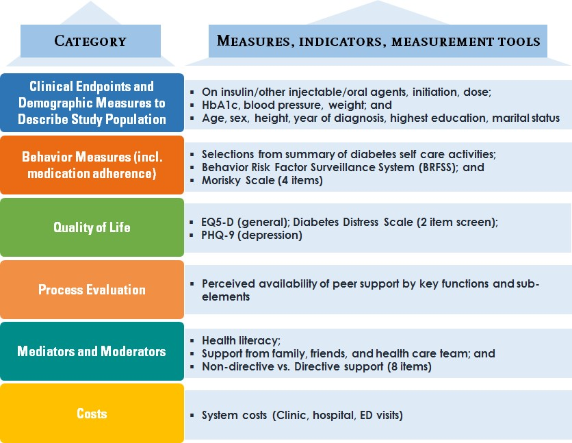 evaluation of a chronic disease self management program Effectiveness of the chronic disease self-management program  abstract evaluation of evidence-based interventions in  is a derivative of the chronic disease.