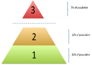 Financial Model Pyramid
