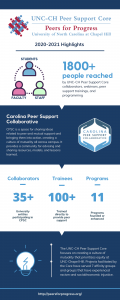 Peer Support Core Infographic